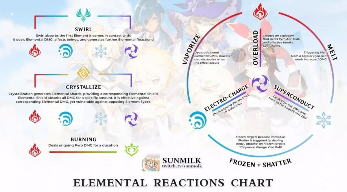 Имбалансные составы и комбинации в Genshin Impact