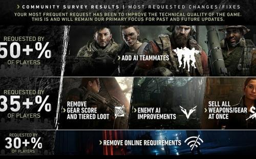 Фанаты Ghost Recon: Breakpoint хотят новое оружие и сюжет