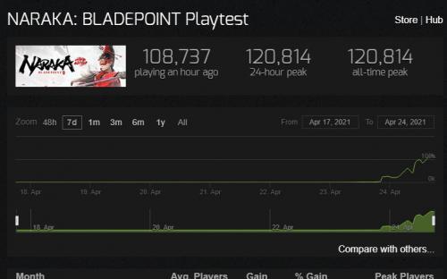 Сетевой стелс-экшен Naraka: Bladepoint бьёт рекорды популярности