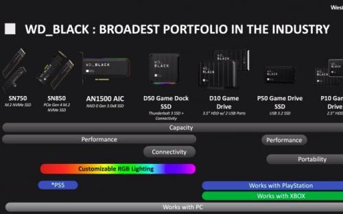 PlayStation 5 получает SSD от Western Digital. Цена может расстроить