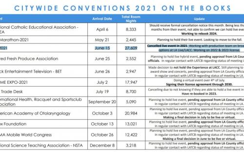 E3 2021 пройдёт в новом формате