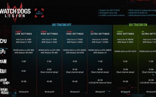 Watch Dogs Legion нужна GeForce RTX 2080 Ti для максимального качества