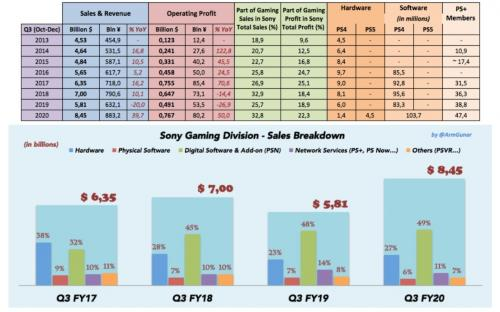 PlayStation 5: продажа в убыток и нарастающий дефицит