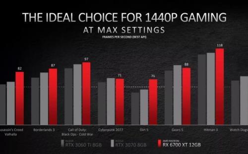 RX 6700XT в продаже с 18 марта. Цена вопроса - $479
