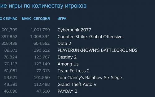 Cyberpunk 2077 бьёт абсолютный рекорд Steam