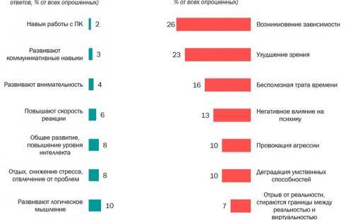 Виталий Милонов: «Человек-Паук – для дебилов». Россияне считают игры вредными