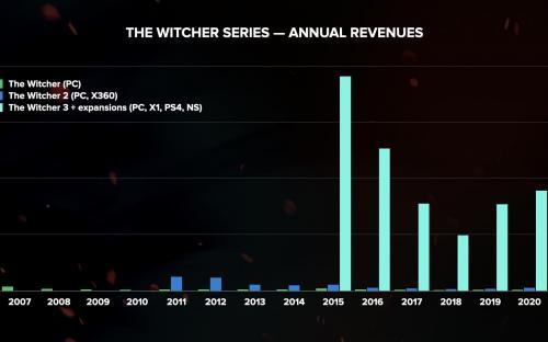 CDPR: безвозвратный Cyberpunk 2077 за 265 млн. евро  и Ведьмак 3 с тиражом в 30 млн