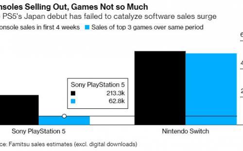 Аналитики бьют тревогу. Перекупщики консолей крадут прибыль у Sony и Microsoft