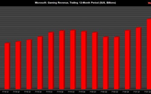 Microsoft хвалится рекордными продажами Xbox