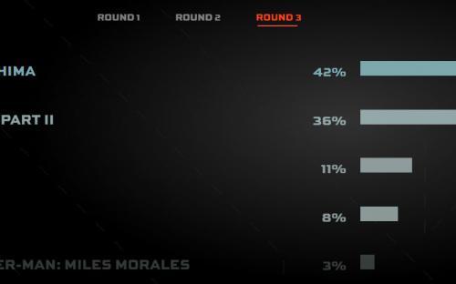 The Last of Us 2 со скандальным голосованием на Game Awards