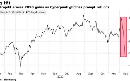 Илон Маск высмеял Cyberpunk 2077, а CDPR потеряла уже 33% своей стоимости