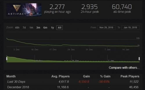 В Artifact осталось только 5% игроков