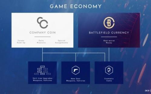 Battlefield 5 хочет провалиться ещё глубже, обзаведясь микроплатежами