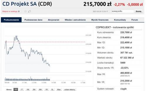 CD Projekt RED назвали самой ненавидимой игровой компанией