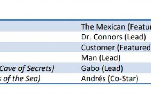 GTA 6: трансляция с обратным отсчётом и мексиканский персонаж в резюме