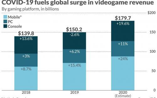 Видеоигры впереди планеты всей. Игровая индустрия победила киноиндустрию