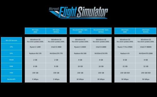 Microsoft Flight Simulator с системными требованиями