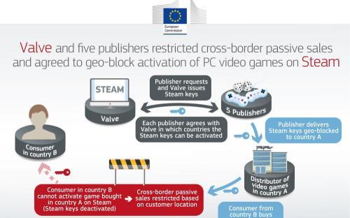 Valve оштрафовали за региональные цены на игры в Steam