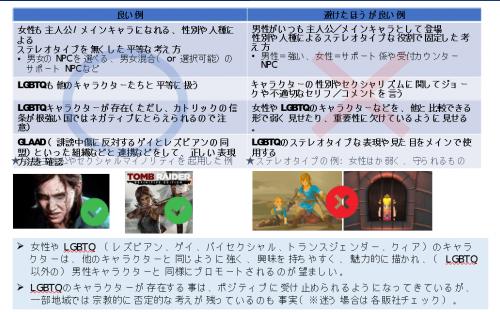 Capcom упрекают за попытки «угодить Западу»