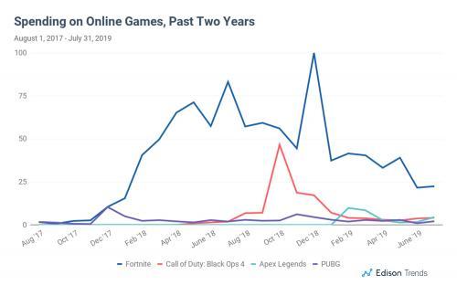 Fortnite теряет популярность. Аналитики назвали причины