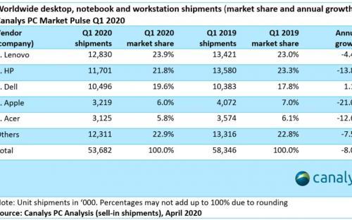 Аналитики: ПК, ноутбуки и периферия могут подорожать