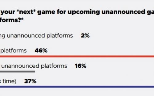 Разработчики назвали ПК лучшей игровой платформой