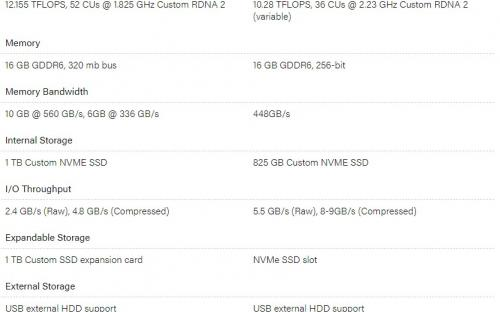 Digital Foundry: SSD лучше у PS 5, но графика лучше у Xbox