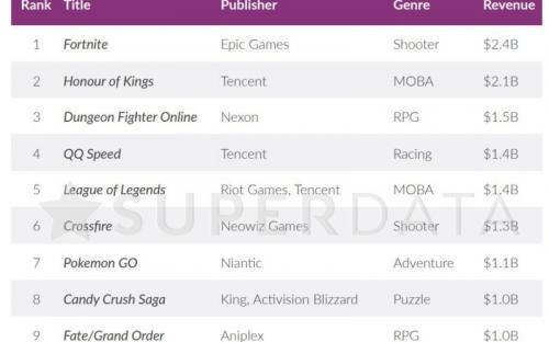 Fortnite и PUBG стали самыми прибыльными играми прошлого года
