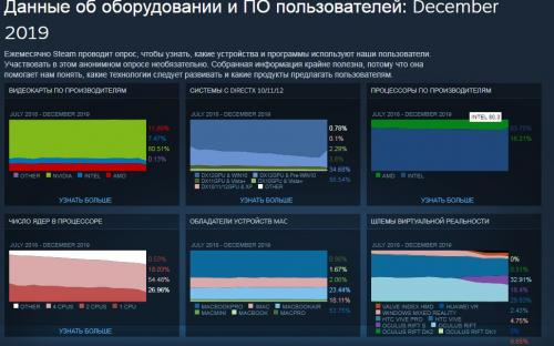 Новый отчёт Steam Hardware: лидерство Nvidia, Intel и китайского языка