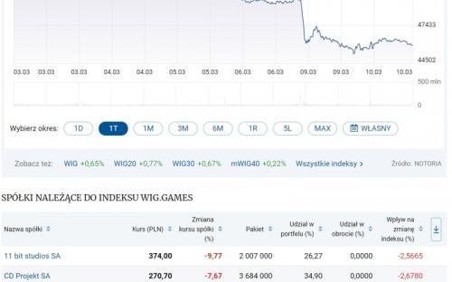 Коронавирус и нефть обрушили акции игровых компаний