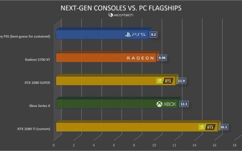 Sony вводит в заблуждение с мощностью PlayStation 5. Новое обвинение