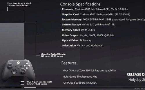Xbox Series X превращается в Xbox. Опубликованы официальные характеристики
